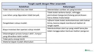 Tabel 1. Kelebihan dan kekurangan tangki septik dengan filter anaerobik